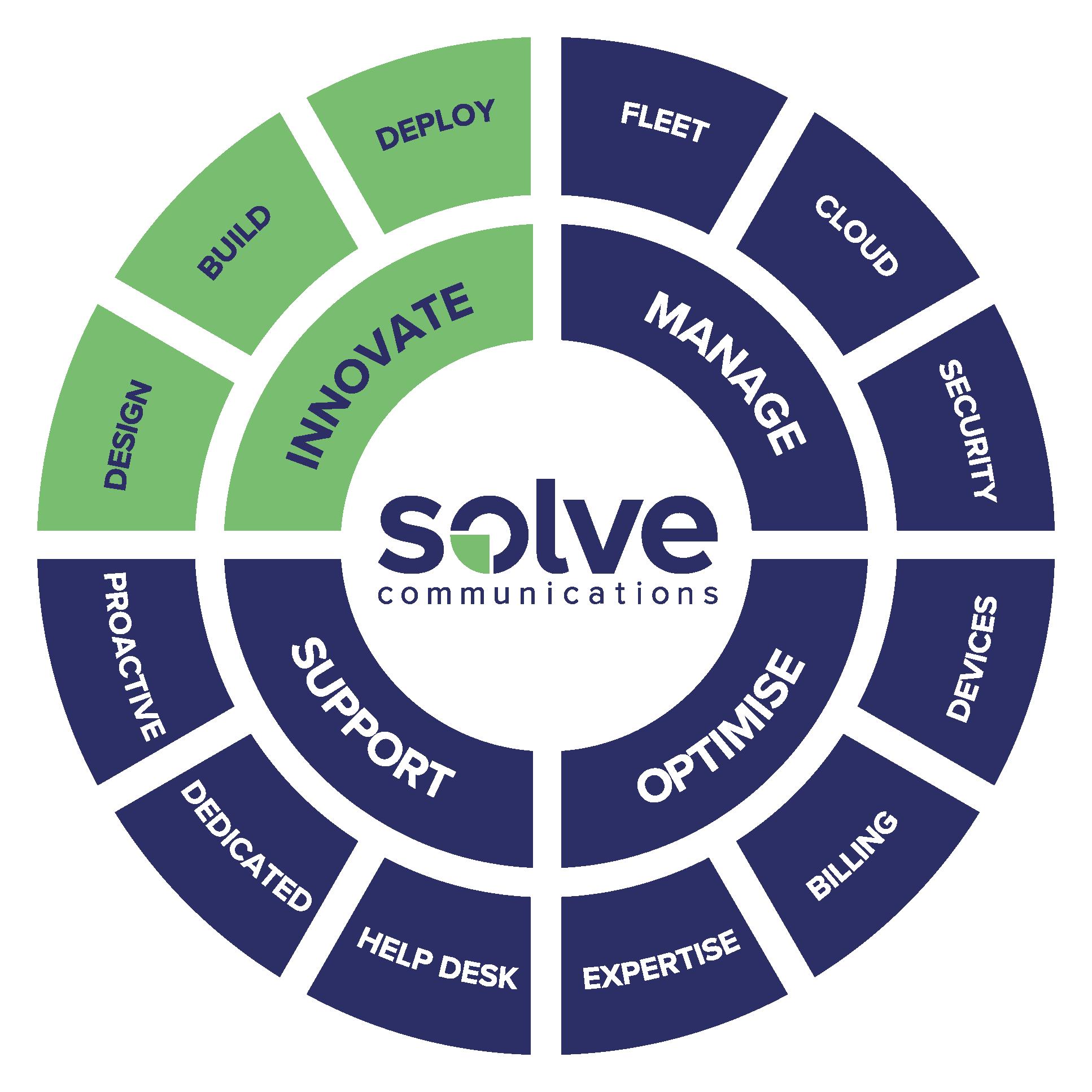 Solve Innovation